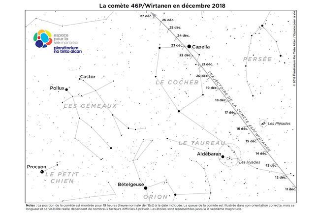 La comète 46P/Wirtanen en décembre 2018