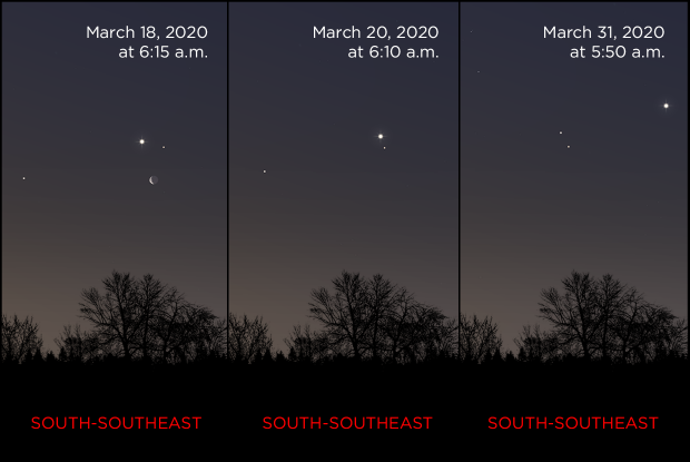 Mars, Jupiter and Saturn from March 20 to 31, 2020 (base)