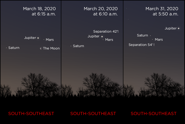 Mars, Jupiter and Saturn from March 20 to 31, 2020 (annotations)
