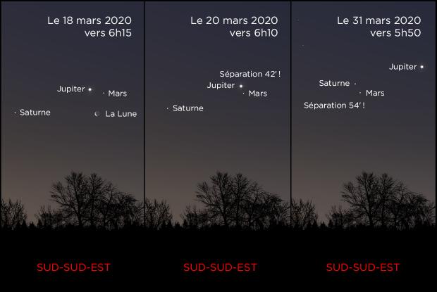 Mars, Jupiter et Saturne du 20 au 31 mars 2020 (annoté)