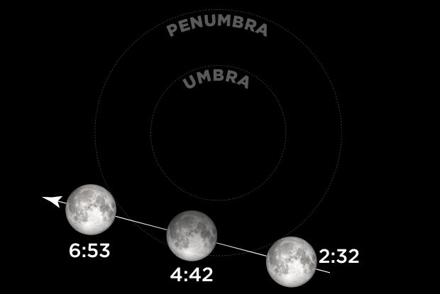 20201130 Lunar Eclipse