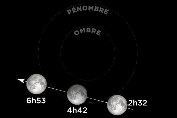 20201130 Éclipse lunaire