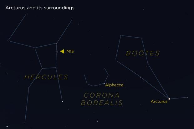 Arcturus and its surroundings (annotated)