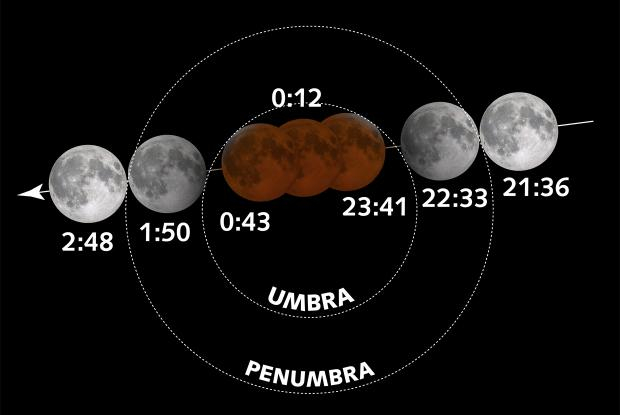 Total Lunar Eclipse of January 20-21, 2019