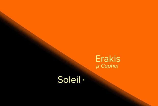 Erakis vs Soleil - taille comparée