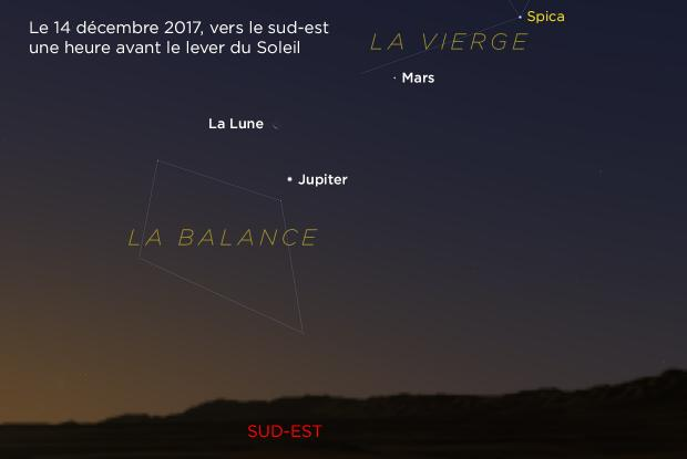 Jupiter, Mars et Lune 20171214 (annoté)