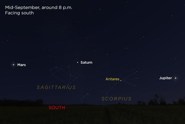 Jupiter, Saturn, and Mars 20180915 (annotated)