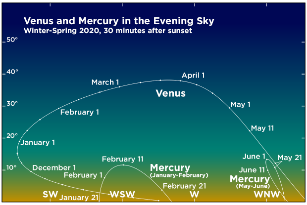 Venus and Mercury in the evening sky during the first half of 2020