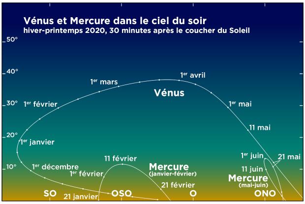 Vénus et Mercure dans le ciel du soir en première moitié de 2020