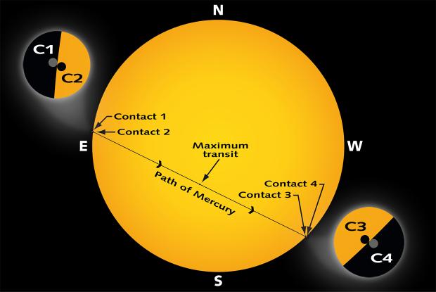 Transit of Mercury, May 9, 2016
