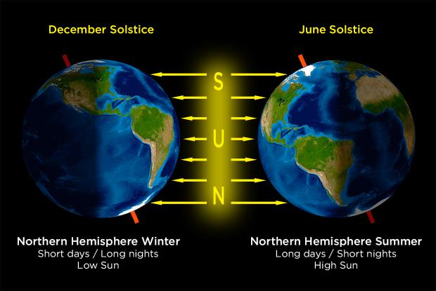 Solstices explained