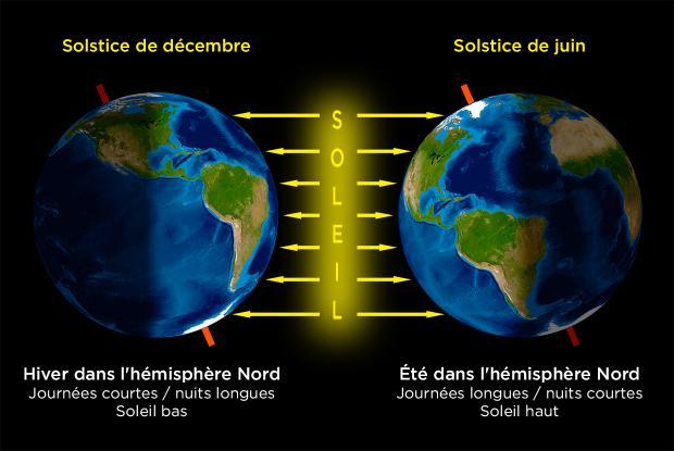 Explication des solstices