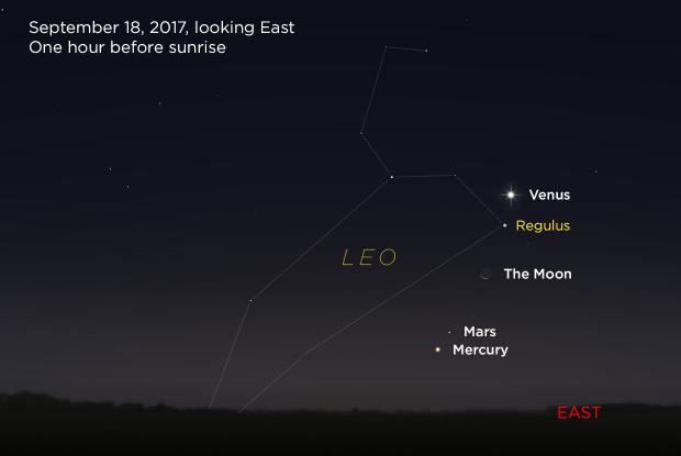 Venus, Moon, Mars, and Mercury 20170918 (annotated)