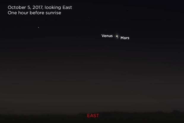 Venus and Mars 20171005 (annotated)