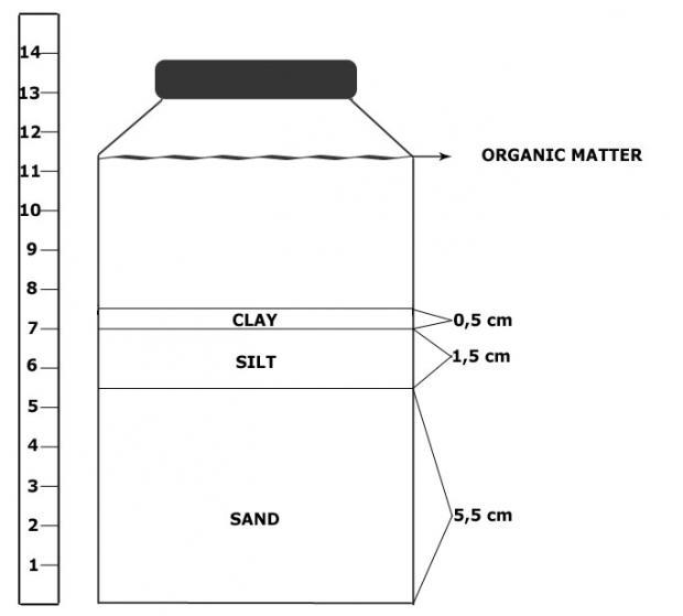 Jar of water test