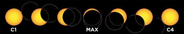 contacts éclipse partielle de Soleil (schéma)