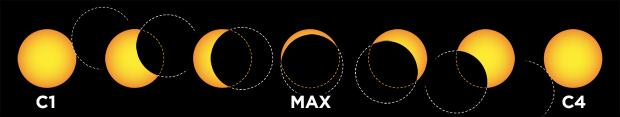 contacts - partial solar eclipse (diagram)
