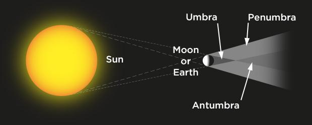 Umbra, penumbra and antumbra (diagram)