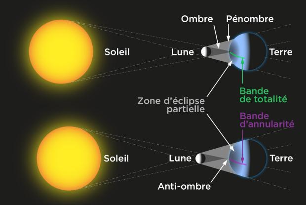 Éclipse solaire totale vs annulaire